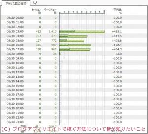 アクセス解析 QLOOK 5000制限