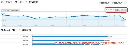 Google Analytics_サイト滞在時間