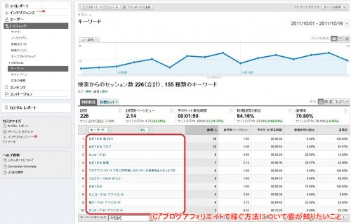 Google Analytics_キーワード
