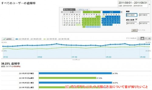Google Analytics_直帰率