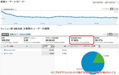 Google Analytics_新規ユーザーとリピーター