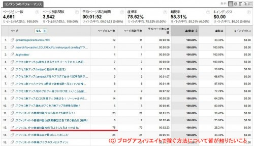 Google Analytics_コンテンツ