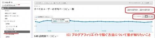 Google Analytics 平均PV数