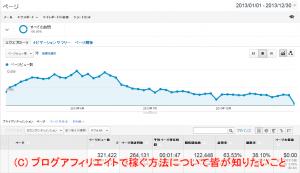 2013年のPV数推移