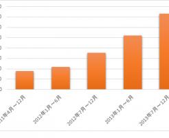 アフィリエイト実績グラフ